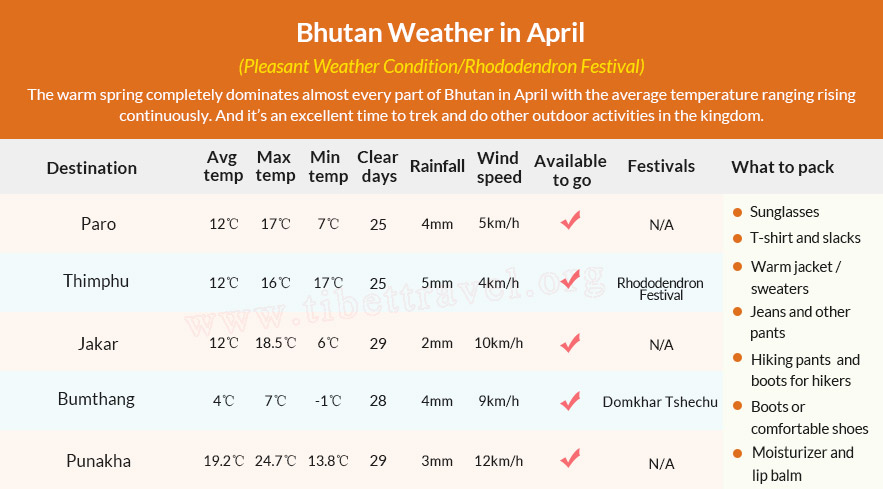 Table of Bhutan Weather in April