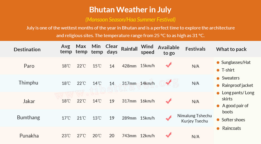 Table of Bhutan Weather in July