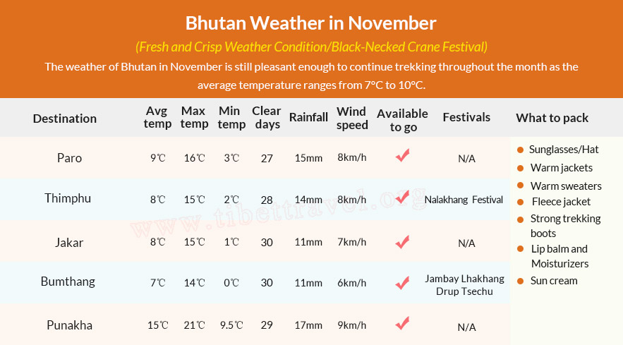 Table of Bhutan Weather in November