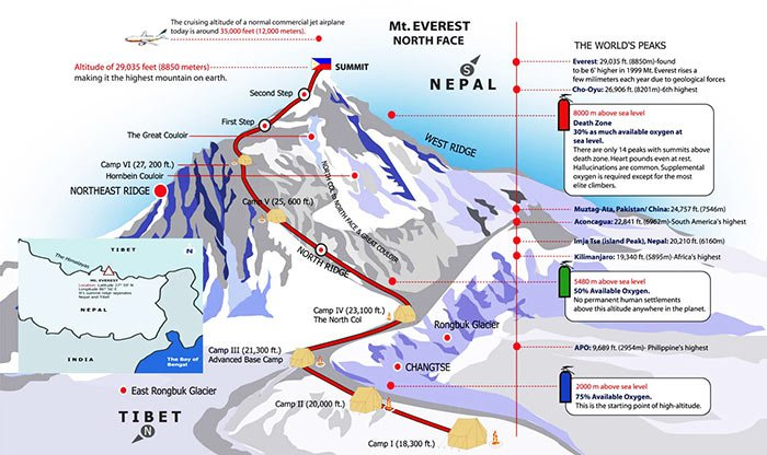 Facts You Need to Know about Mt. Everest