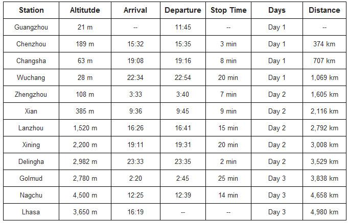 Guangzhou Tibet Train Tour Packages, Tibet Train Tour from Guangzhou