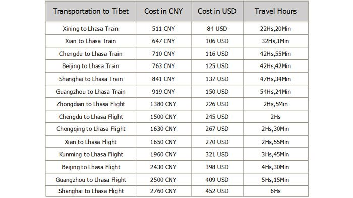 Tibet train price, air fare and travel hours
