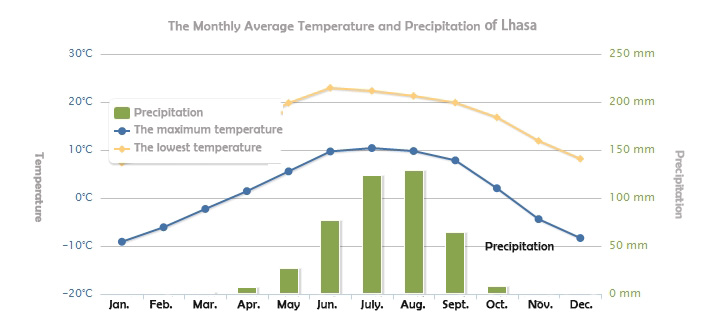 Monthly Average Temperature and Precipitation of Lhasa